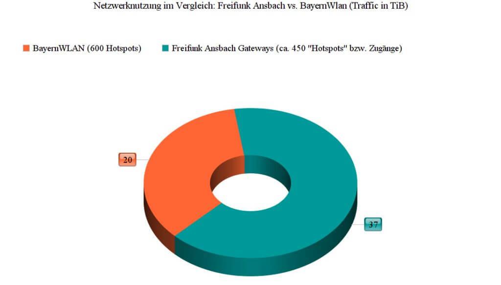 Traffic_freifunk_Bayern_Wlan